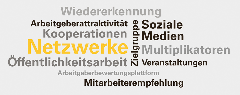 Wordcloud Vertiefungsmodul Netzwerke