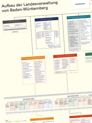 Organigramm der Landesverwaltung